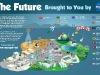 The Future Bought to You by NASA Infographic